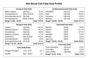 Red Blood Fatty Acid Profile