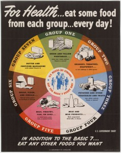 USDA Food Wheel 1943